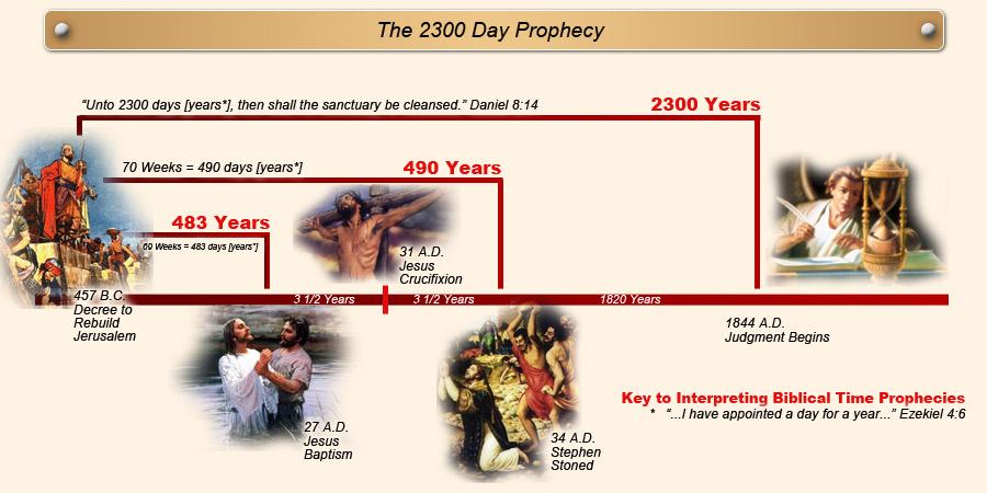 Quitara Prophecies of D...
