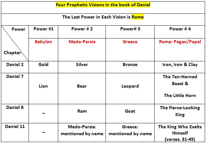 prophecies of daniel chart