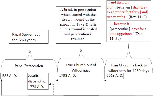 papal persecution chart