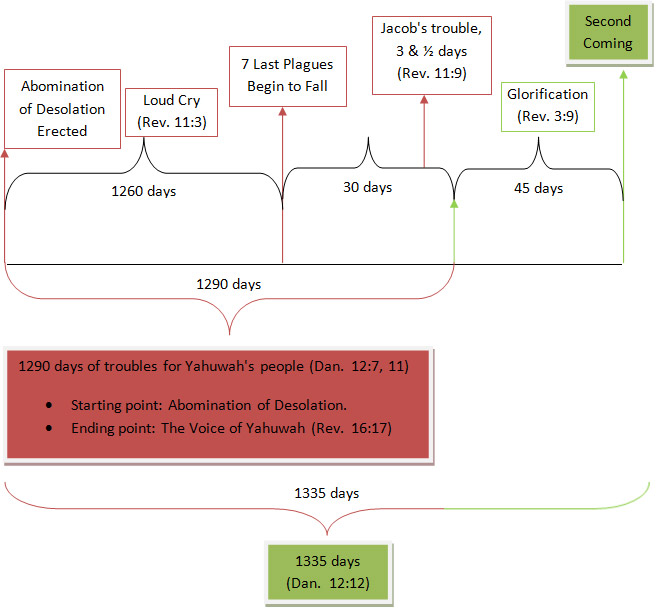 daniel 12 and revelation chart