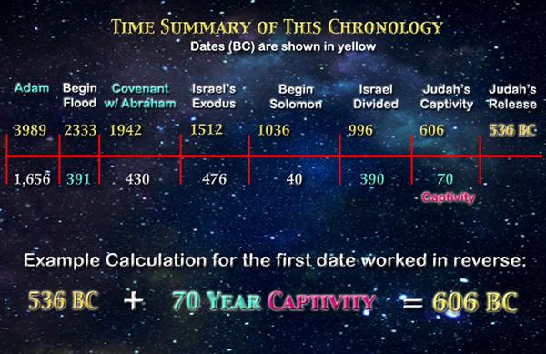 bible timeline 2