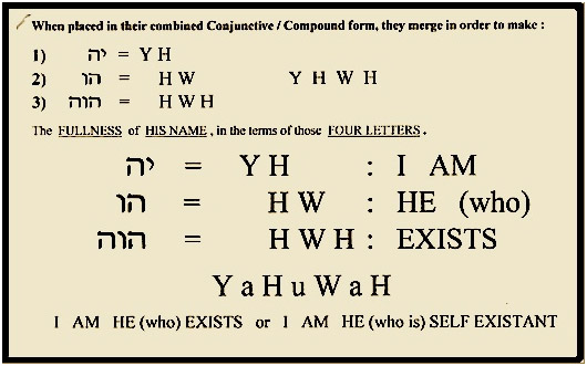 Yahuwah in modern Hebrew