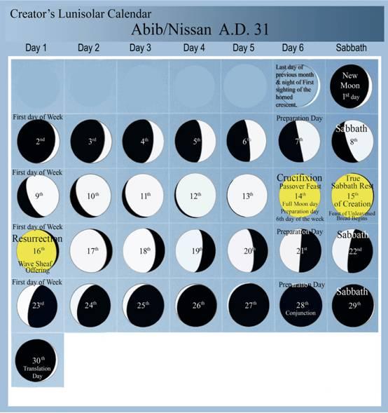 crucifixion date - luni-solar calendar for abib 31 ad