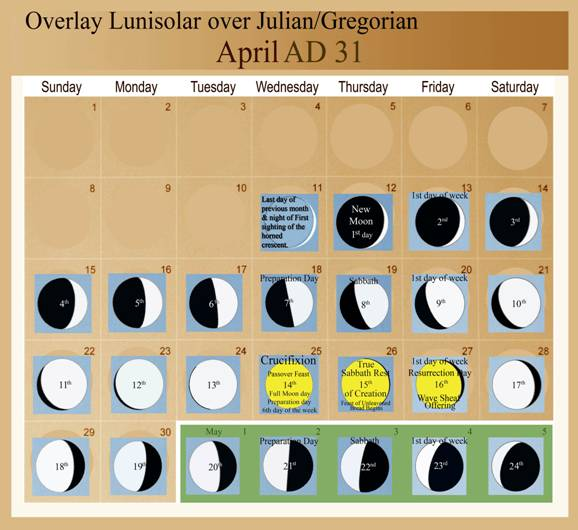 crucifixion date - luni solar calendar and julian calendar for april 31 ad