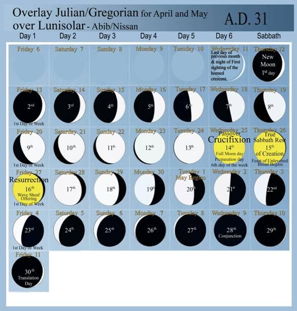 crucifixion date - luni solar calendar and julian calendar overlappaed 31 ad