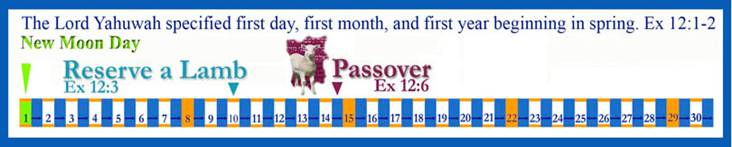 passover timeline
