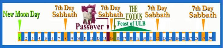 passover-exodus timeline